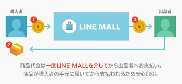 Line Mall system